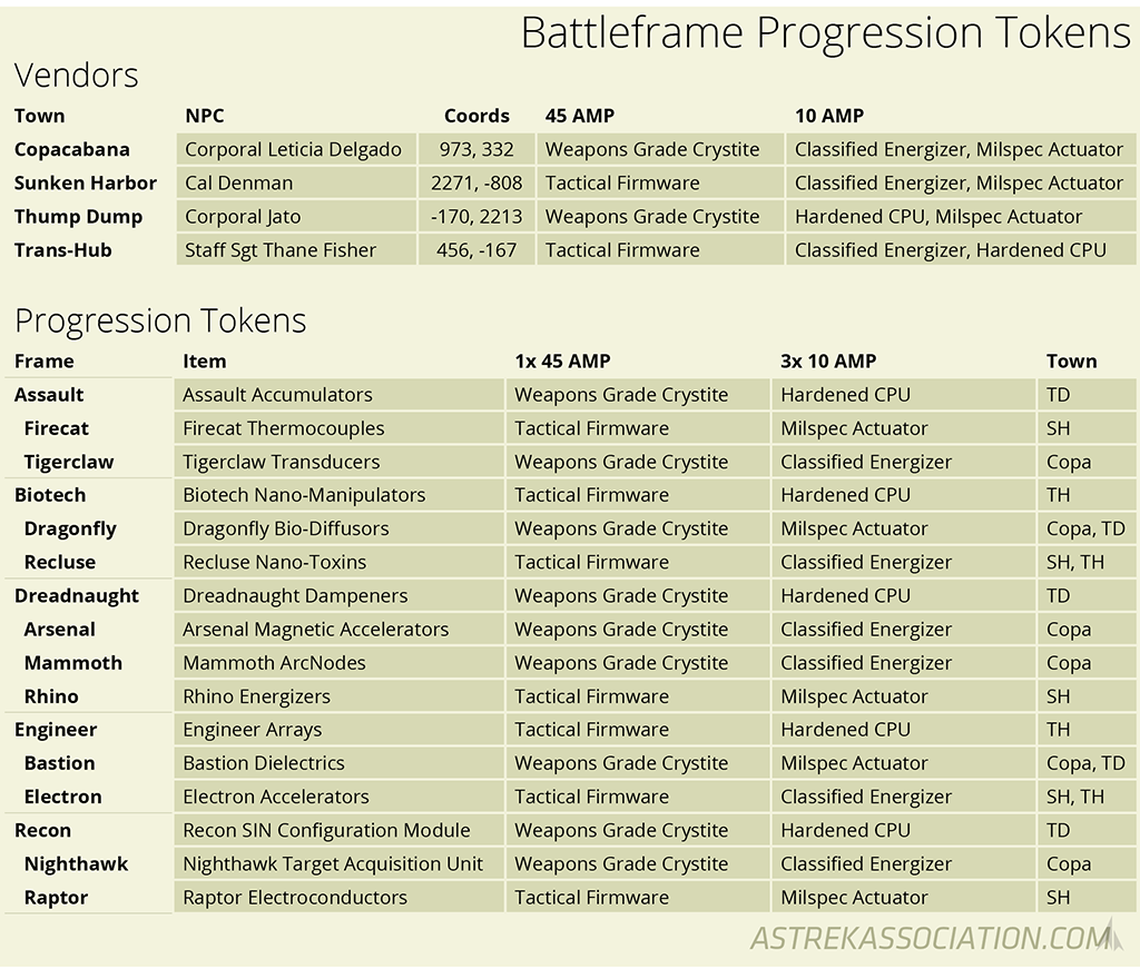 Firefall Battleframe Progression Tokens